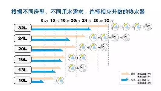 热水器多大容量合适?热水器买13升还是16升?